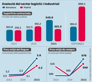 sector-logistic-Barcelona-supera-Madrid_1552055022_28196640_1500x1335